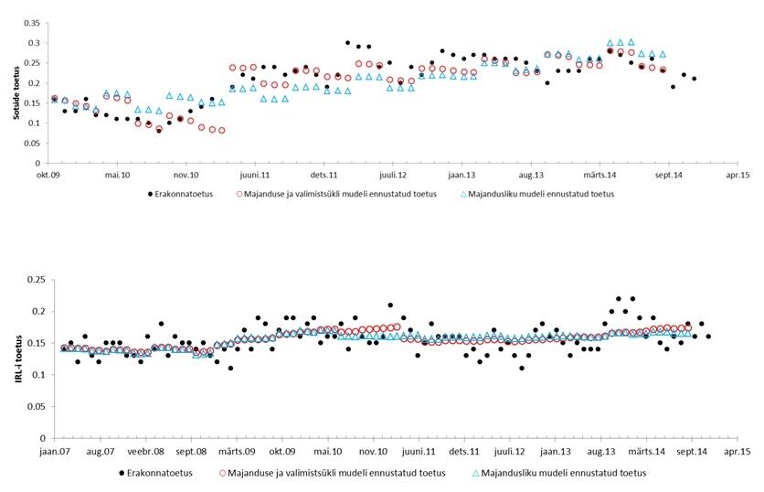 Graafik: SDE ja IRLi toetuse regressioonimudel