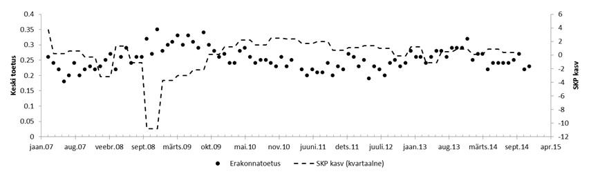 Graafik: Keskerakonna toetus vs SKP kasv