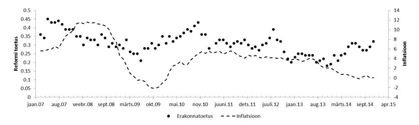 Graafik: Reformierakonna toetus vs inflatsiooni määr