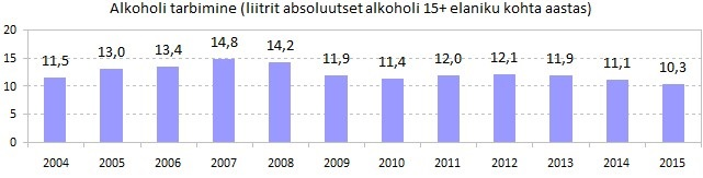 Annual average alcohol consumption in Estonia (in liters of absolute alcohol)