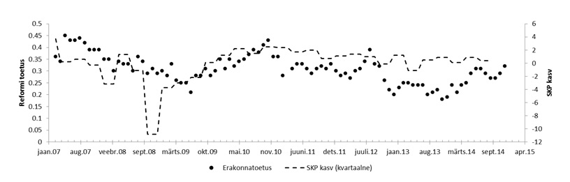 Graafik: Reformierakonna toetus ja SKP kasv