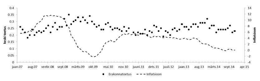 Graafik: Keskerakonna toetus vs Inflatsioon