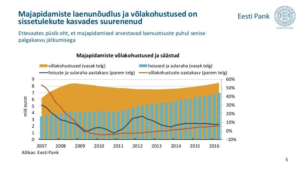 b5fbf3e0382 Eesti Pank: pooled eraisikute liisingusse võetud autod on uued ...